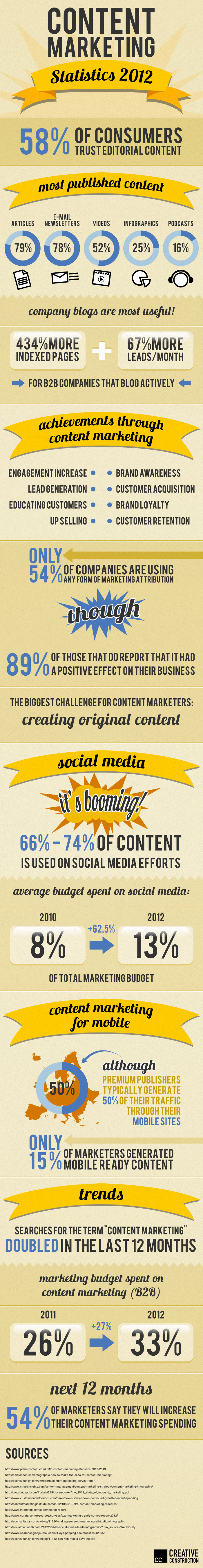 Infografik: Content-Marketing-Statistiken 2012