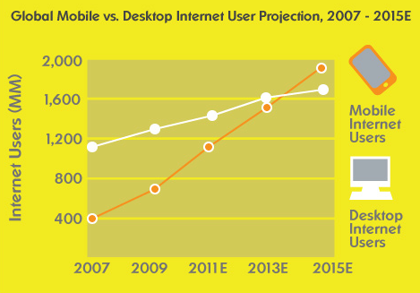 Internetzugang - Mobile vs. Desktop