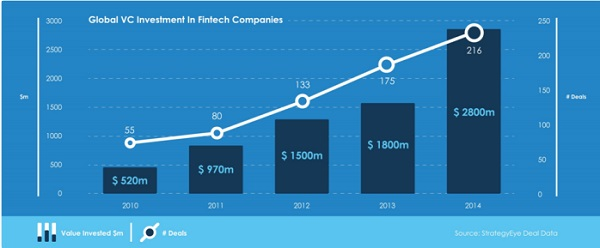 FinTech VC-Invesments