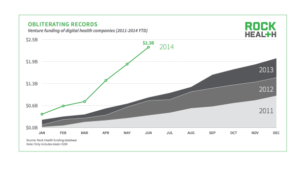 Digital Health VC-Funding