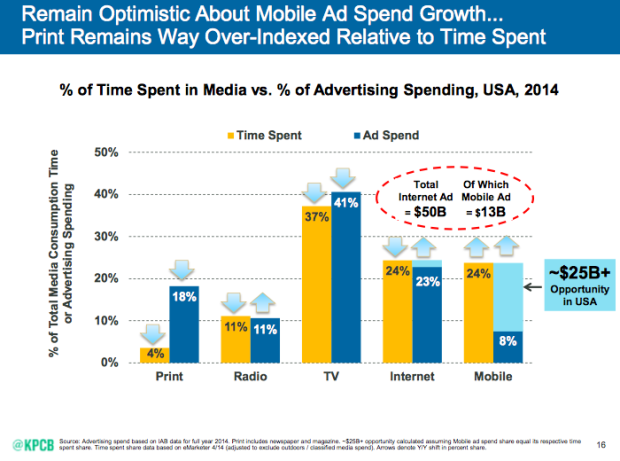 Mary Mekker: Mobile Ads