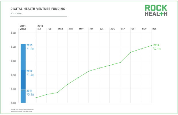 Venture Capital Funding Health 2014