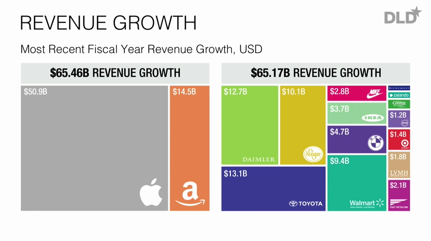 Apple Amazon Revenue Growth