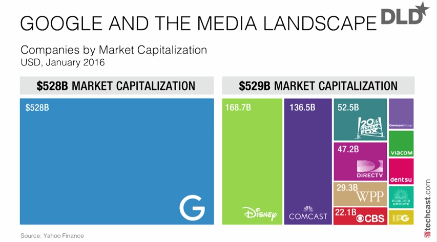 Google Market Cap vs Media