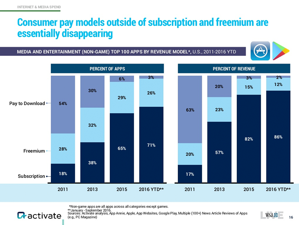 Subscription vs. Freemium und Pay to Download