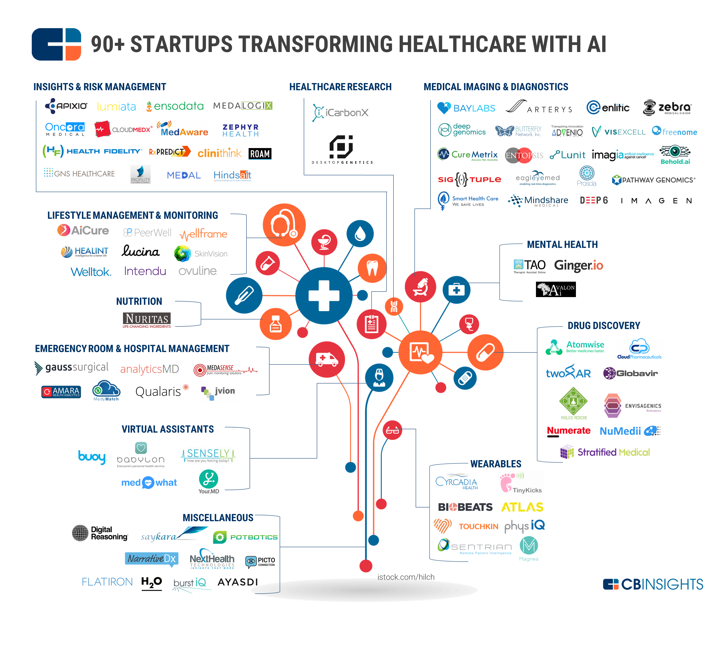 AI Startups in Healthcare