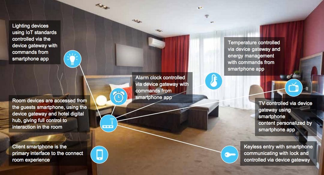 Technologie in Hotels