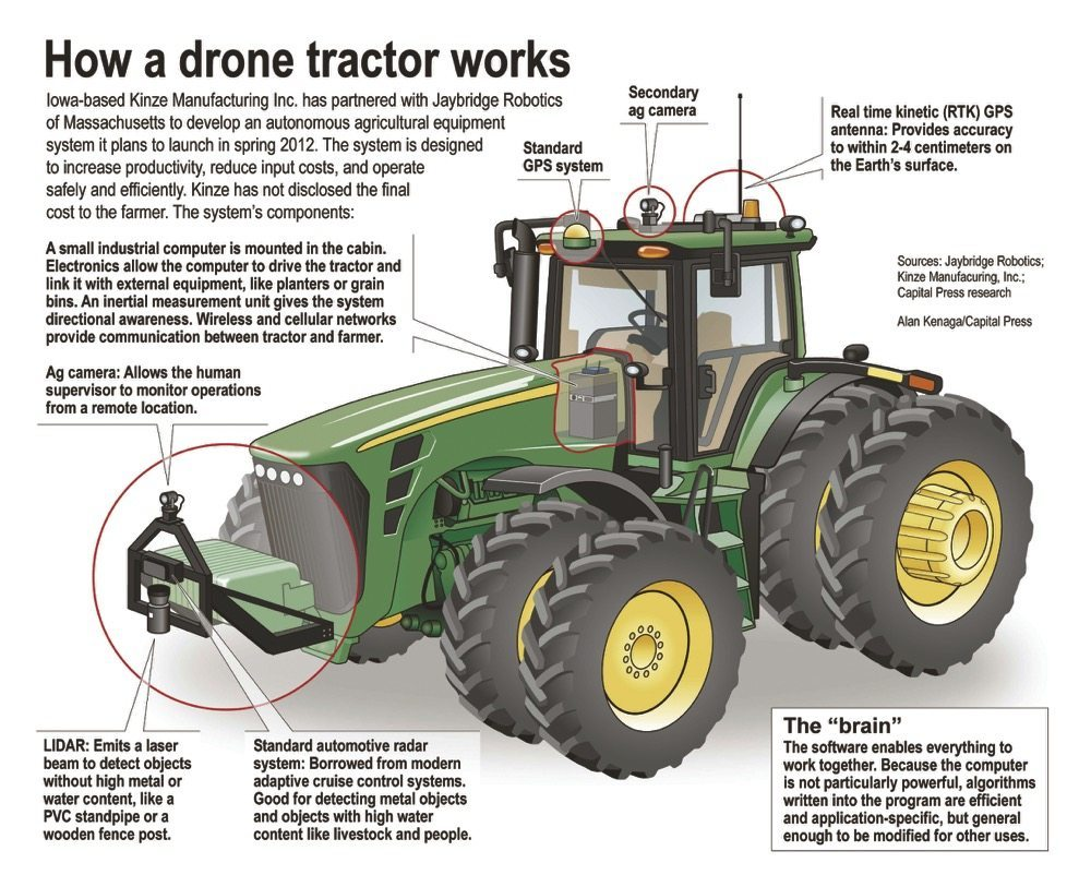How a Drone Tractor Works
